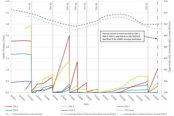 Clean-Up-bar-graph